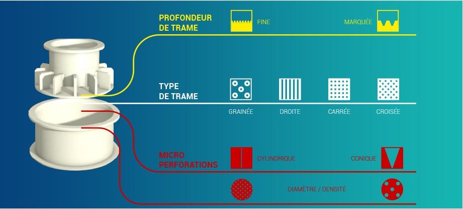 Schéma explicatif des différentes combinaisons de trames et perforations pour le fromage