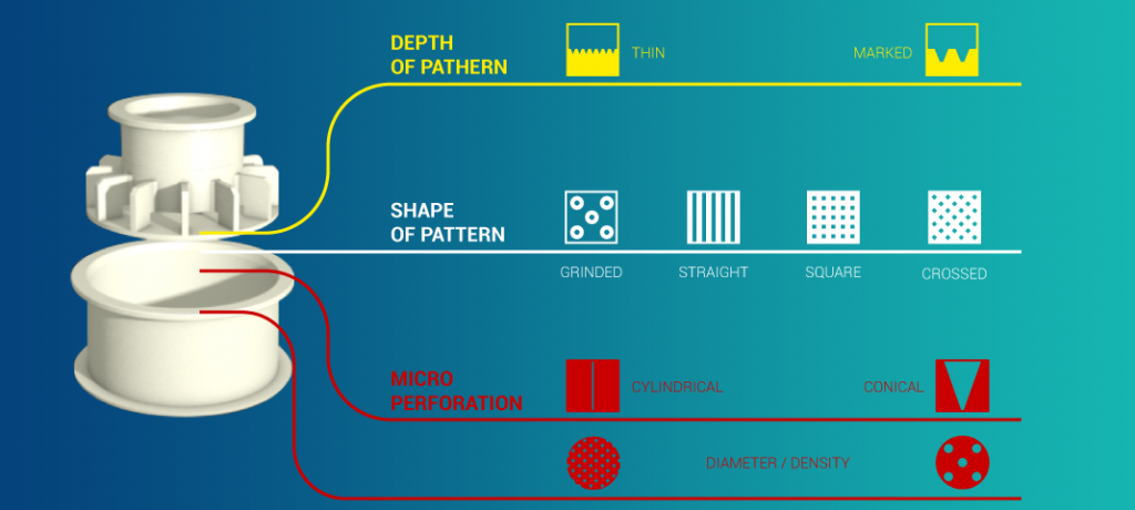 Diagram of the different combinations of patterns and perforations for cheese